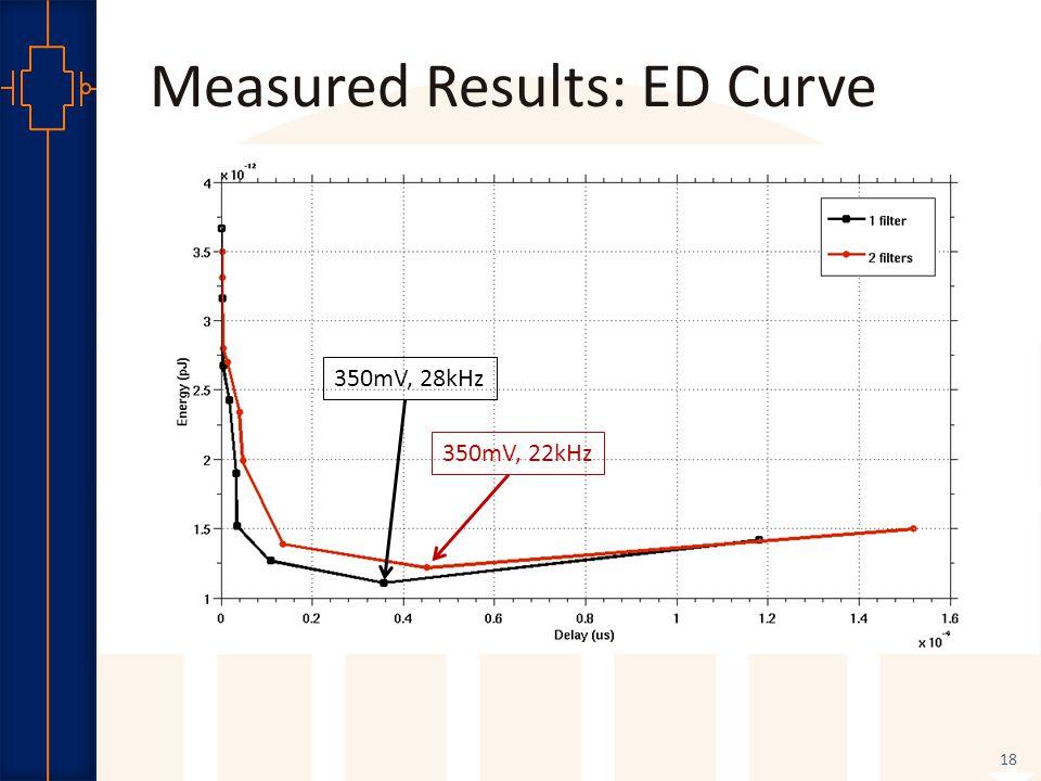 Robust Low Power VLSI Measured Results: ED Curve 18 350mV, 28kHz 350mV, 22kHz