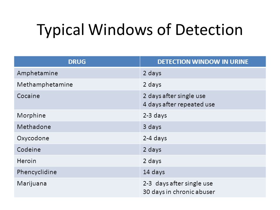 Typical Windows of Detection DRUGDETECTION WINDOW IN URINE Amphetamine2 days Methamphetamine2 days Cocaine2 days after single use 4 days after repeated use Morphine2-3 days Methadone3 days Oxycodone2-4 days Codeine2 days Heroin2 days Phencyclidine14 days Marijuana2-3 days after single use 30 days in chronic abuser