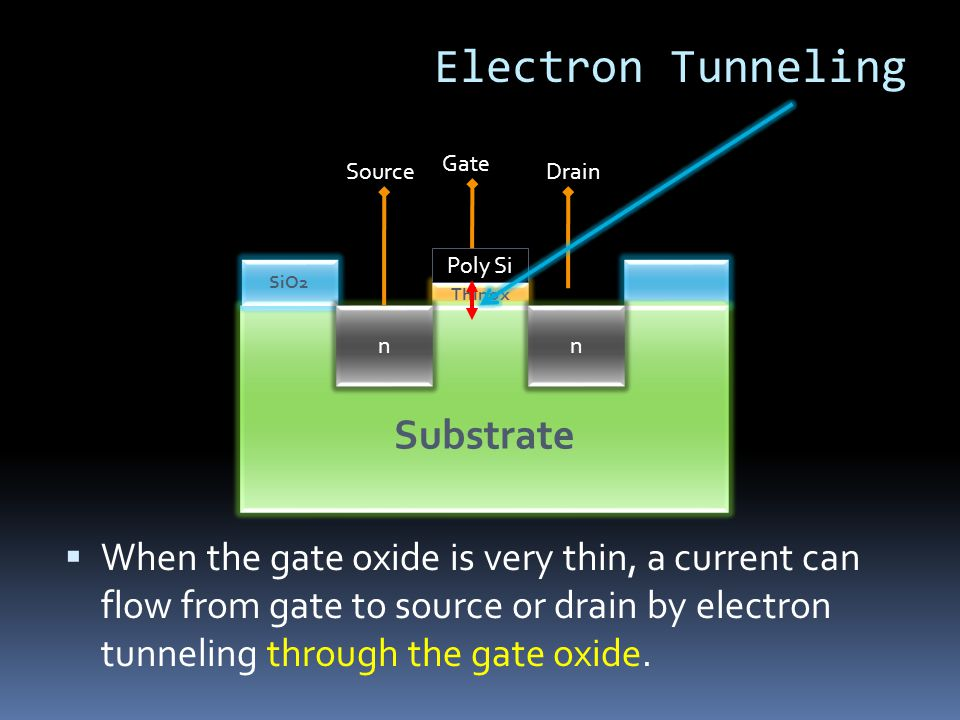 Thinox Substrate SiO2 Poly Si nn Source Gate Drain  When the gate oxide is very thin, a current can flow from gate to source or drain by electron tunneling through the gate oxide.
