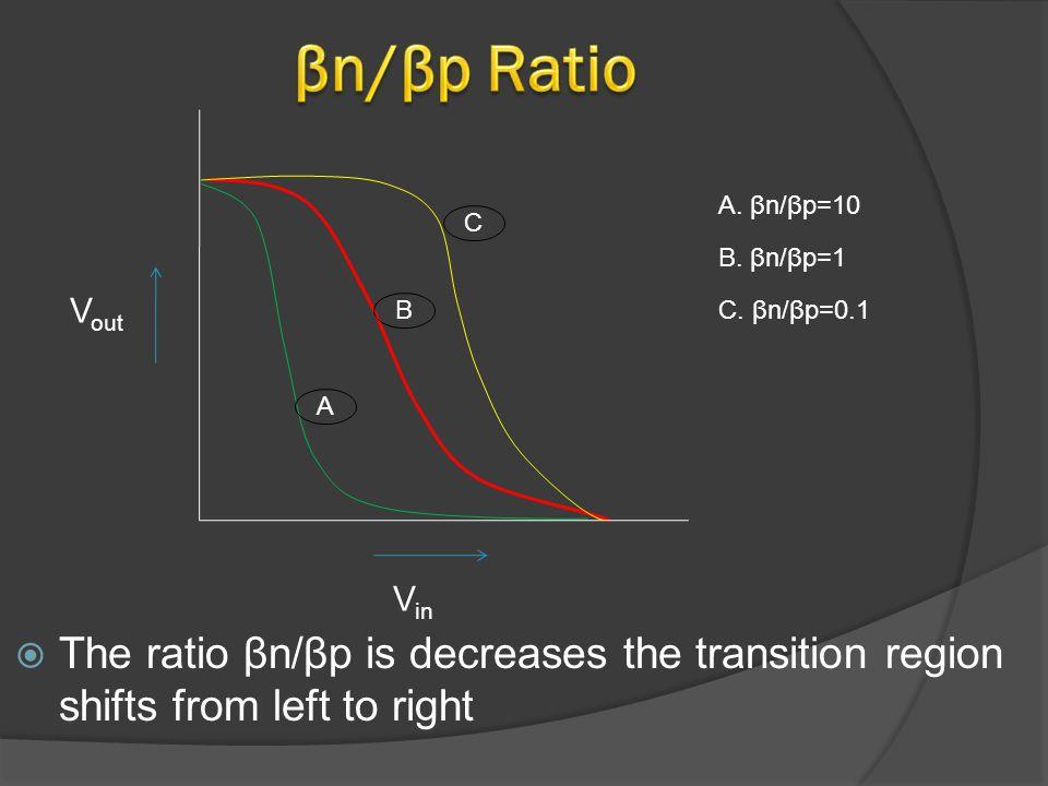 A. βn/βp=10 A C B B. βn/βp=1 C.