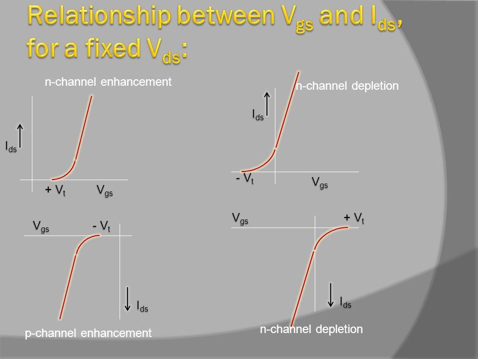 n-channel enhancement n-channel depletion p-channel enhancement n-channel depletion I ds V gs + V t - V t