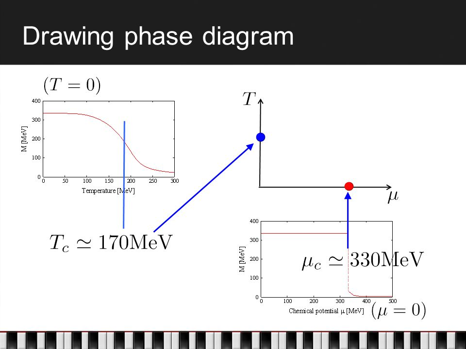 Drawing phase diagram