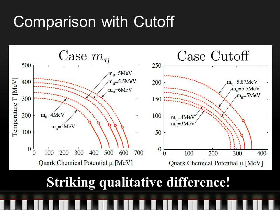 Comparison with Cutoff Striking qualitative difference!