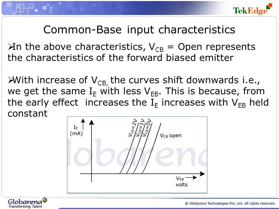 Common-Base input characteristics  In the above characteristics, V CB = Open represents the characteristics of the forward biased emitter  With incr