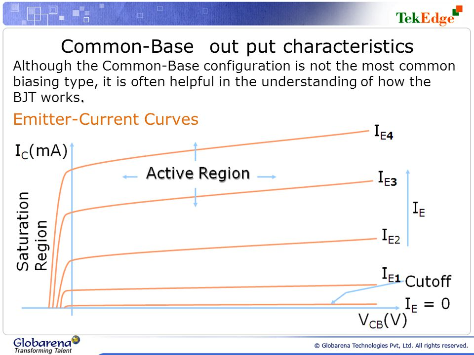 Common-Base out put characteristics. Although the Common-Base configuration is not the most common biasing type, it is often helpful in the understand
