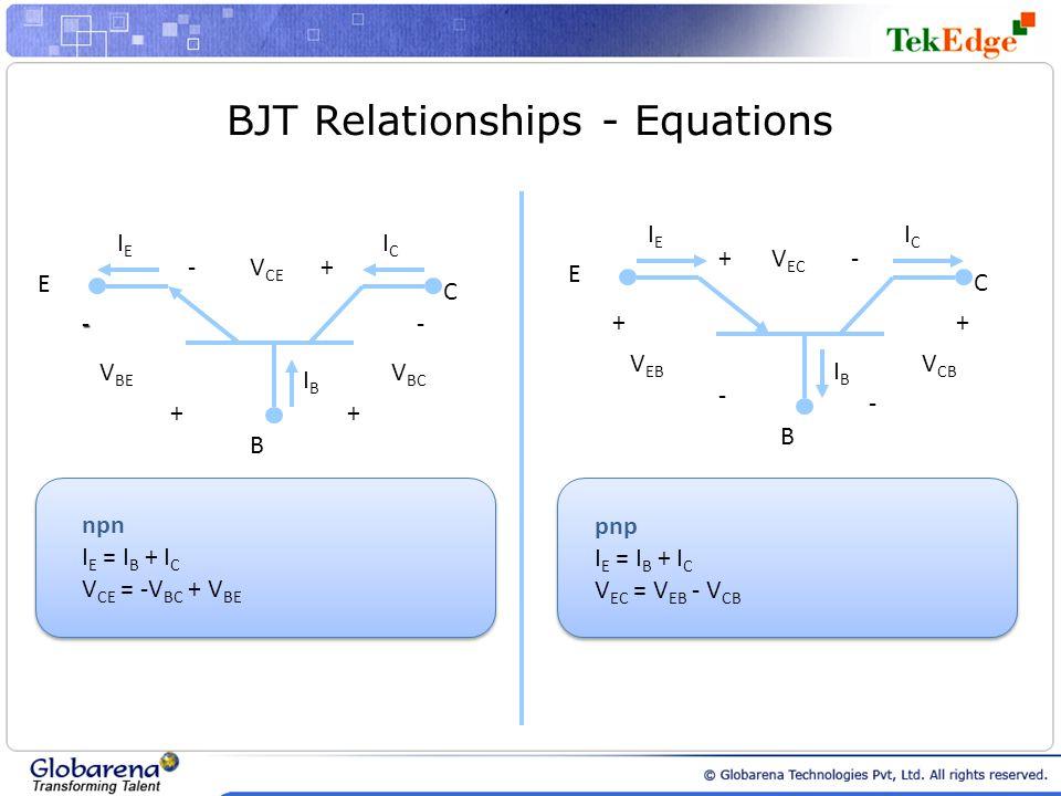 BJT Relationships - Equations B C E IEIE ICIC IBIB - + V BE V BC + - +-V CE B C E IEIE ICIC IBIB - + V EB V CB + - +-V EC npn I E = I B + I C V CE = -V BC + V BE pnp I E = I B + I C V EC = V EB - V CB