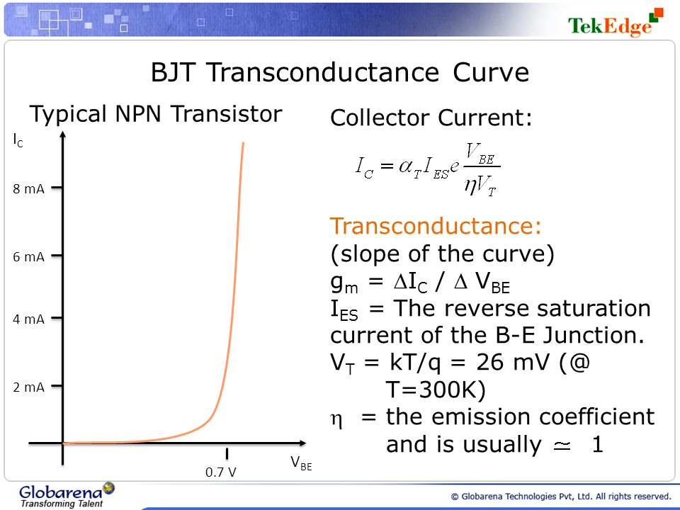 BJT Transconductance Curve Typical NPN Transistor V BE ICIC 2 mA 4 mA 6 mA 8 mA 0.7 V Collector Current: Transconductance: (slope of the curve) g m =