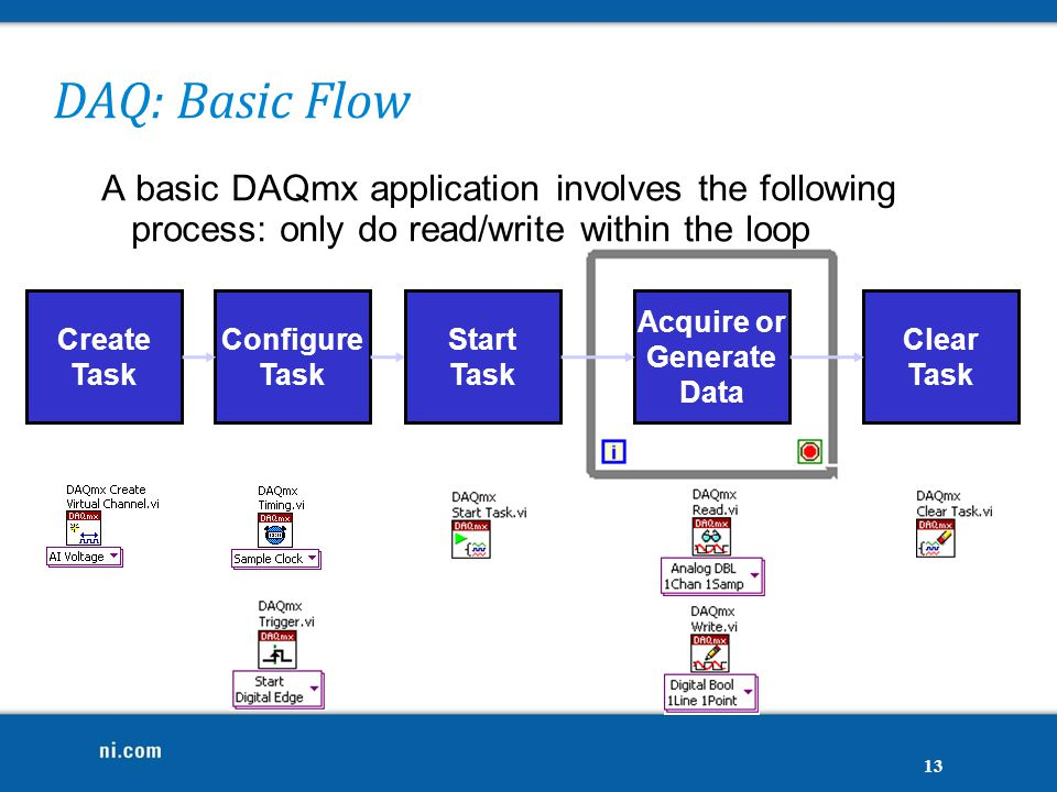 DAQ: Basic Flow 13 Configure Task Acquire or Generate Data Clear Task Create Task Start Task A basic DAQmx application involves the following process: only do read/write within the loop