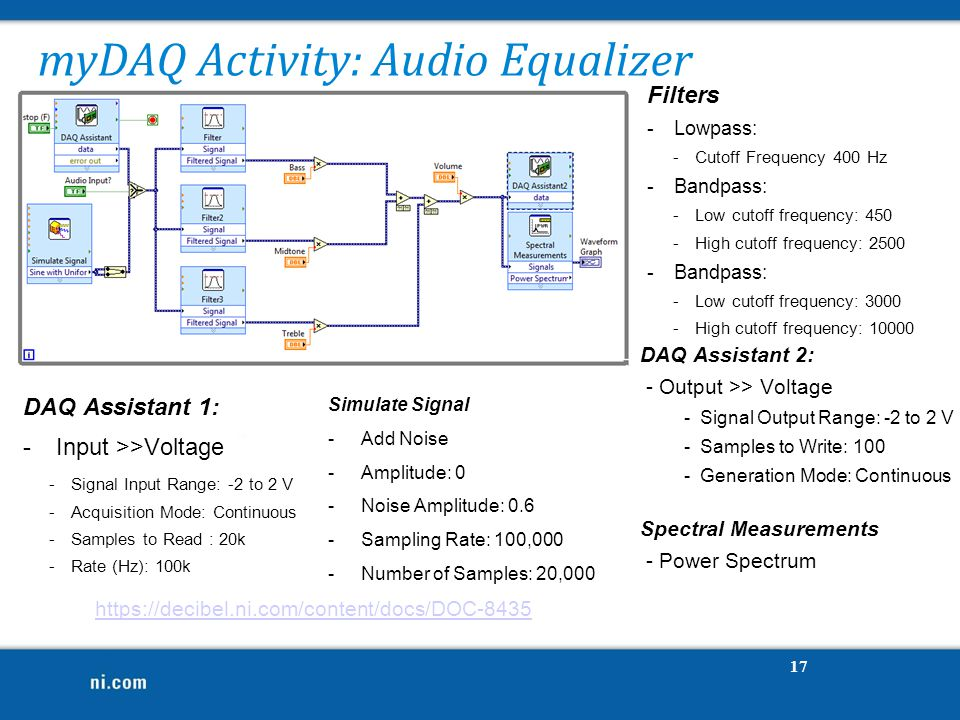 myDAQ Activity: Audio Equalizer https://decibel.ni.com/content/docs/DOC-8435 DAQ Assistant 2: - Output >> Voltage - Signal Output Range: -2 to 2 V - Samples to Write: 100 - Generation Mode: Continuous 17 Filters -Lowpass: -Cutoff Frequency 400 Hz -Bandpass: -Low cutoff frequency: 450 -High cutoff frequency: 2500 -Bandpass: -Low cutoff frequency: 3000 -High cutoff frequency: 10000 DAQ Assistant 1: -Input >>Voltage -Signal Input Range: -2 to 2 V -Acquisition Mode: Continuous -Samples to Read : 20k -Rate (Hz): 100k Spectral Measurements - Power Spectrum Simulate Signal -Add Noise -Amplitude: 0 -Noise Amplitude: 0.6 -Sampling Rate: 100,000 -Number of Samples: 20,000