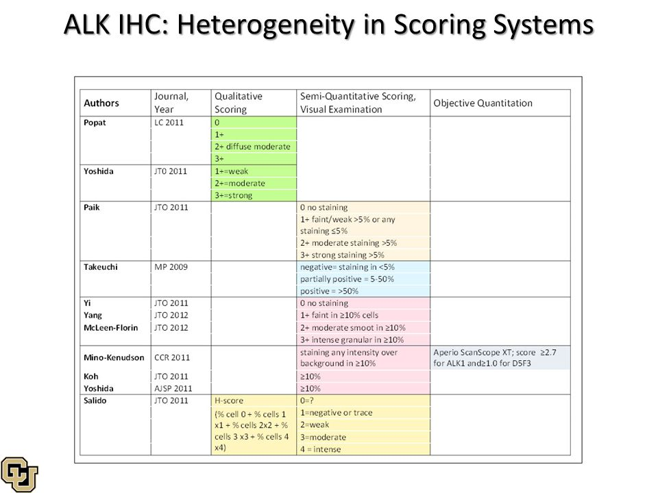 ALK IHC: Heterogeneity in Scoring Systems