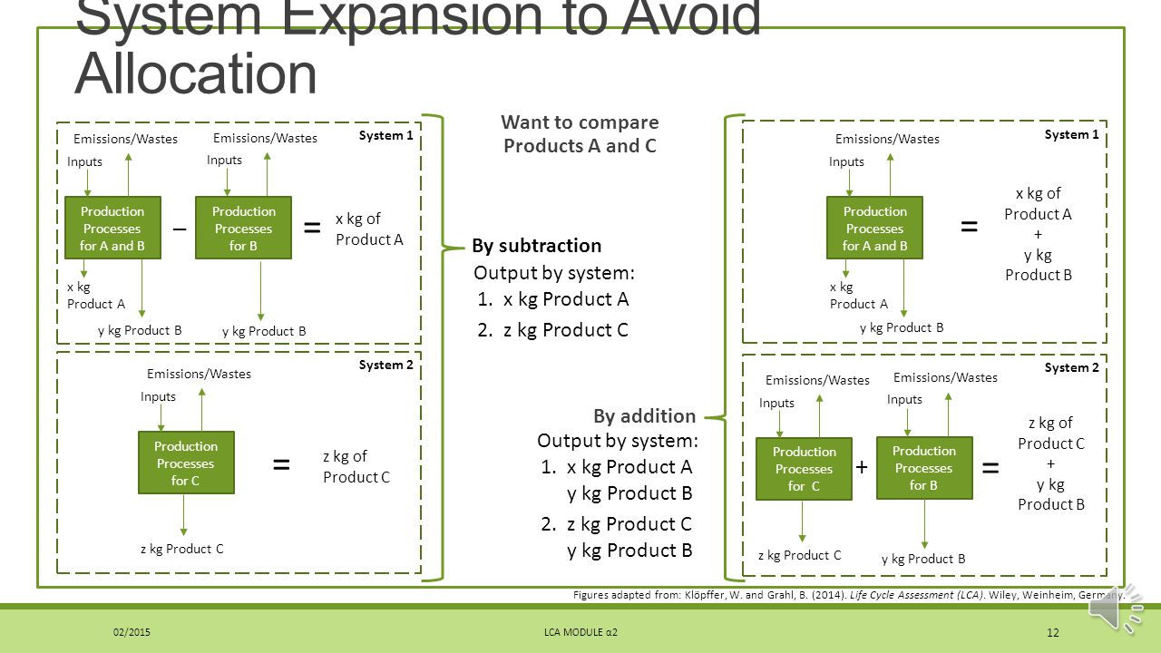 Allocation – Co-products Co-products: more than one product is produced in a single unit process How much of the process impacts should be assigned to each product.