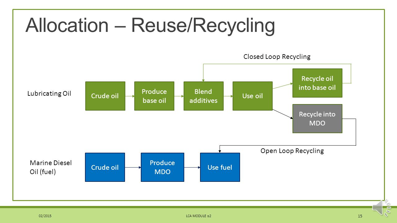 Allocation – Reuse/Recycling Two things happening ◦Impacts from recycling/reuse process ◦Impacts avoided from using recycled material rather primary (similar to subtractive system expansion) Question: Which product takes on these impacts/avoided impacts.