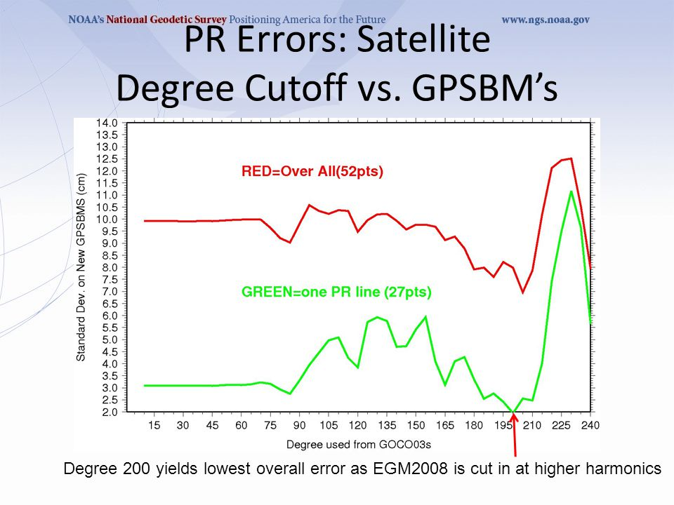 PR Errors: Satellite Degree Cutoff vs.