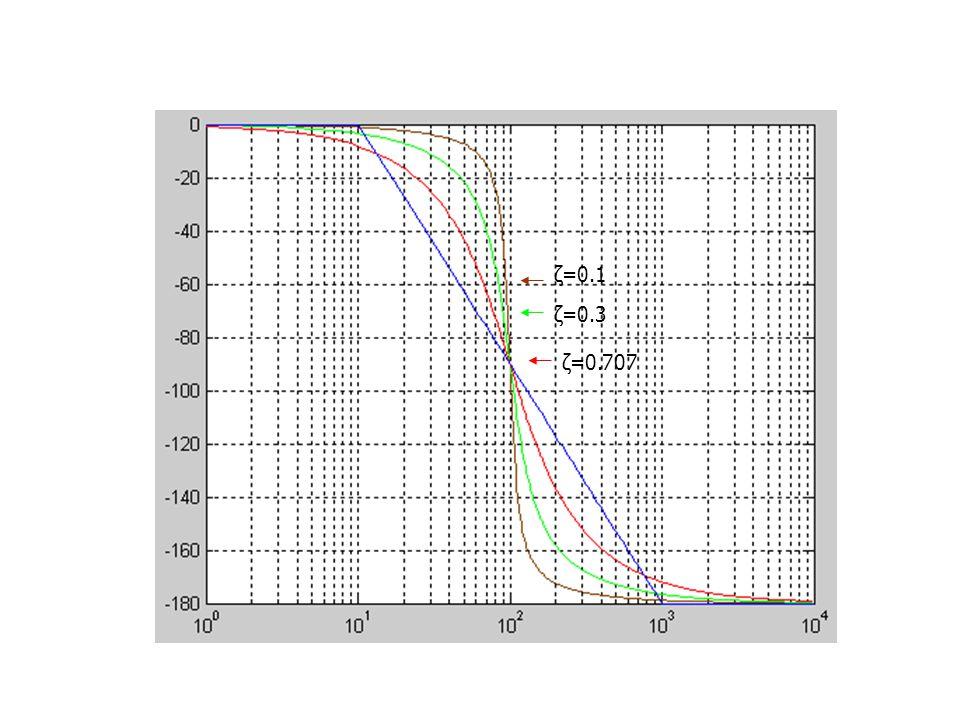 ζ=0.1 ζ=0.3 ζ=0.707
