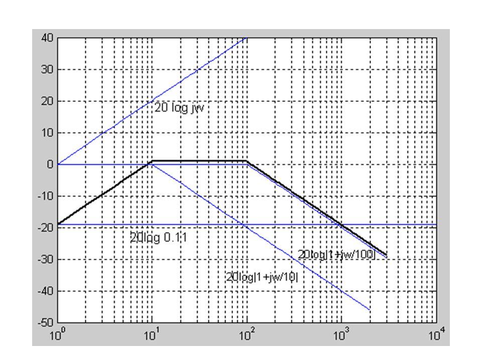 Calculate 20log 10 |H(jω)| at ω=50 rad/s and ω=1000 rad/s