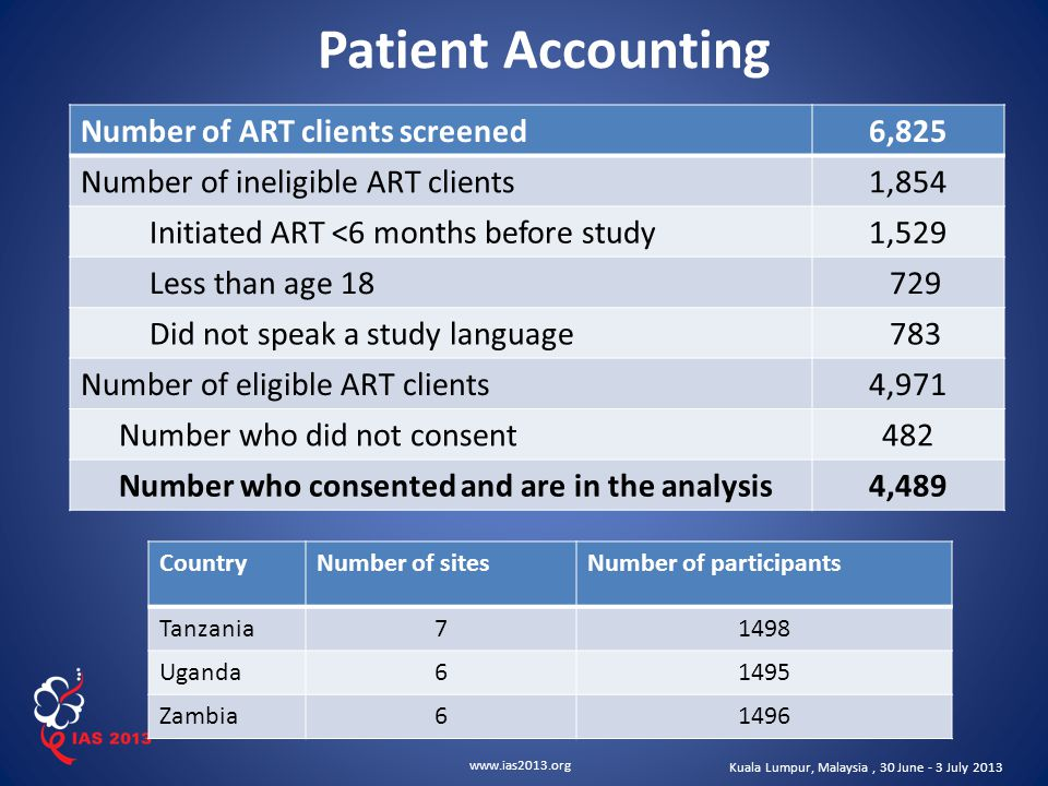 www.ias2013.org Kuala Lumpur, Malaysia, 30 June - 3 July 2013 Patient Accounting Number of ART clients screened6,825 Number of ineligible ART clients1,854 Initiated ART <6 months before study1,529 Less than age 18 729 Did not speak a study language 783 Number of eligible ART clients4,971 Number who did not consent482 Number who consented and are in the analysis4,489 CountryNumber of sitesNumber of participants Tanzania71498 Uganda61495 Zambia61496