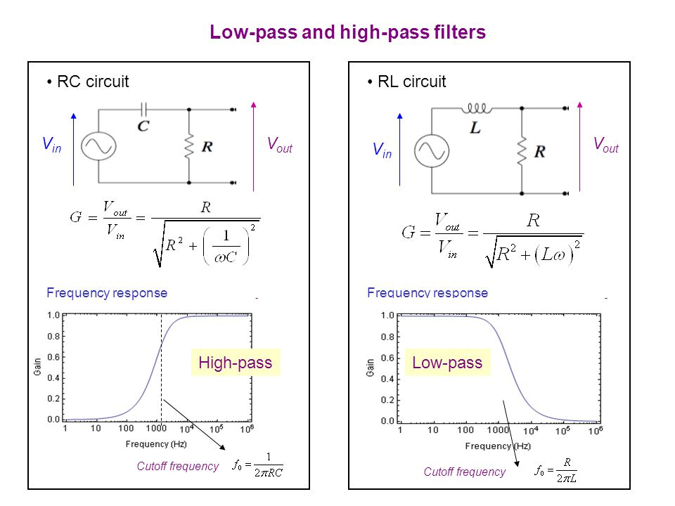 Low-pass and high-pass filters RC circuit V in V out Frequency response High-pass Cutoff frequency RL circuit V in V out Frequency response Low-pass Cutoff frequency