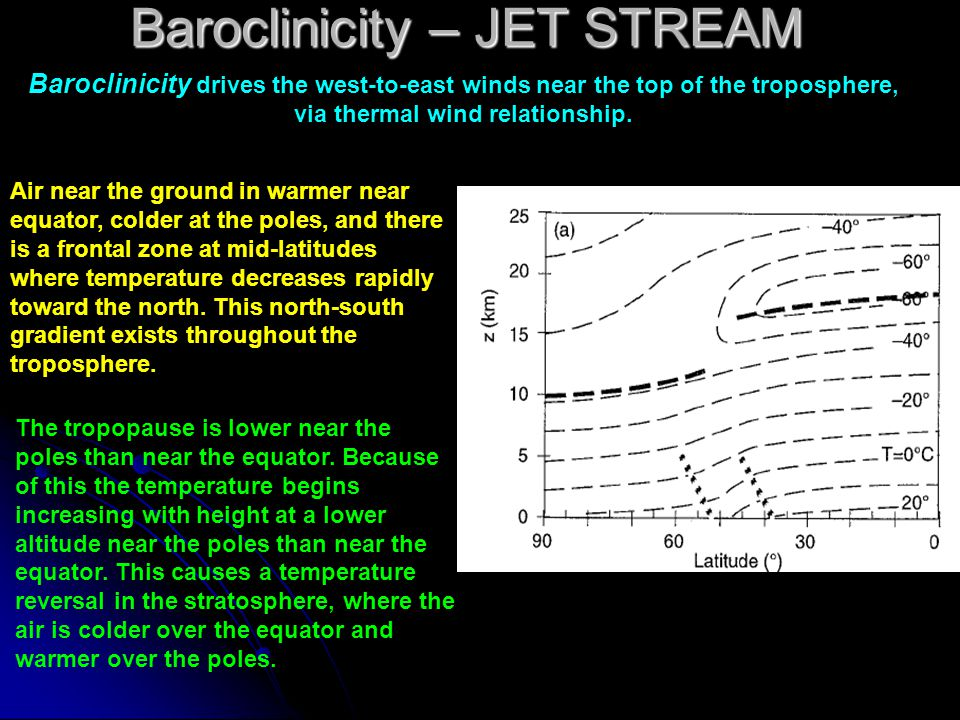 Baroclinicity – JET STREAM Baroclinicity drives the west-to-east winds near the top of the troposphere, via thermal wind relationship. Air near the gr