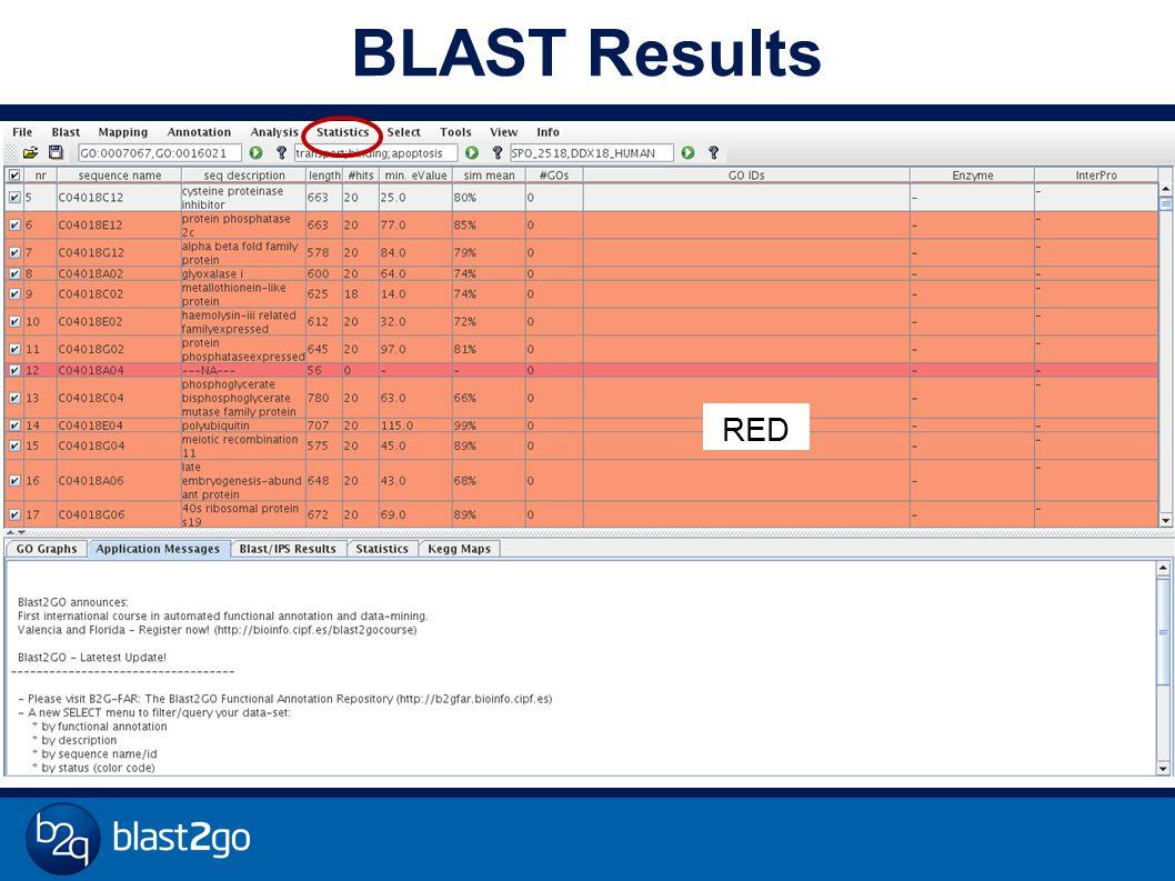 BLAST Results RED
