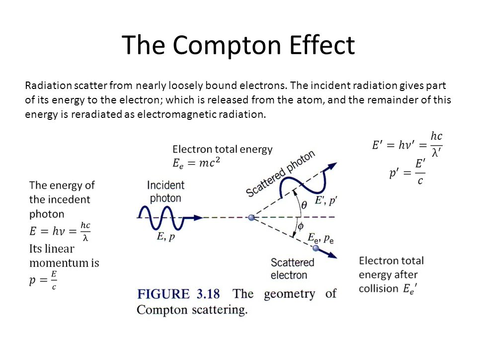 The Compton Effect Radiation scatter from nearly loosely bound electrons. The incident radiation gives part of its energy to the electron; which is re