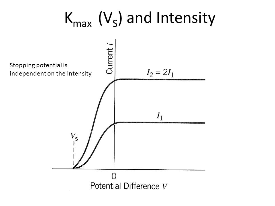 K max (V S ) and Intensity Stopping potential is independent on the intensity