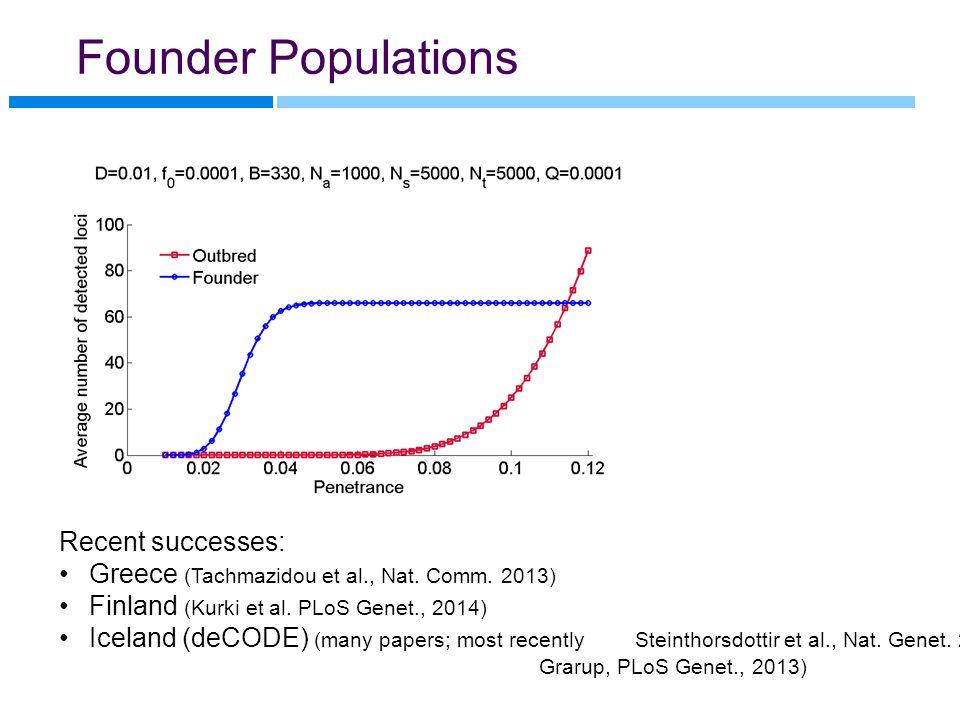 Founder Populations Recent successes: Greece (Tachmazidou et al., Nat.