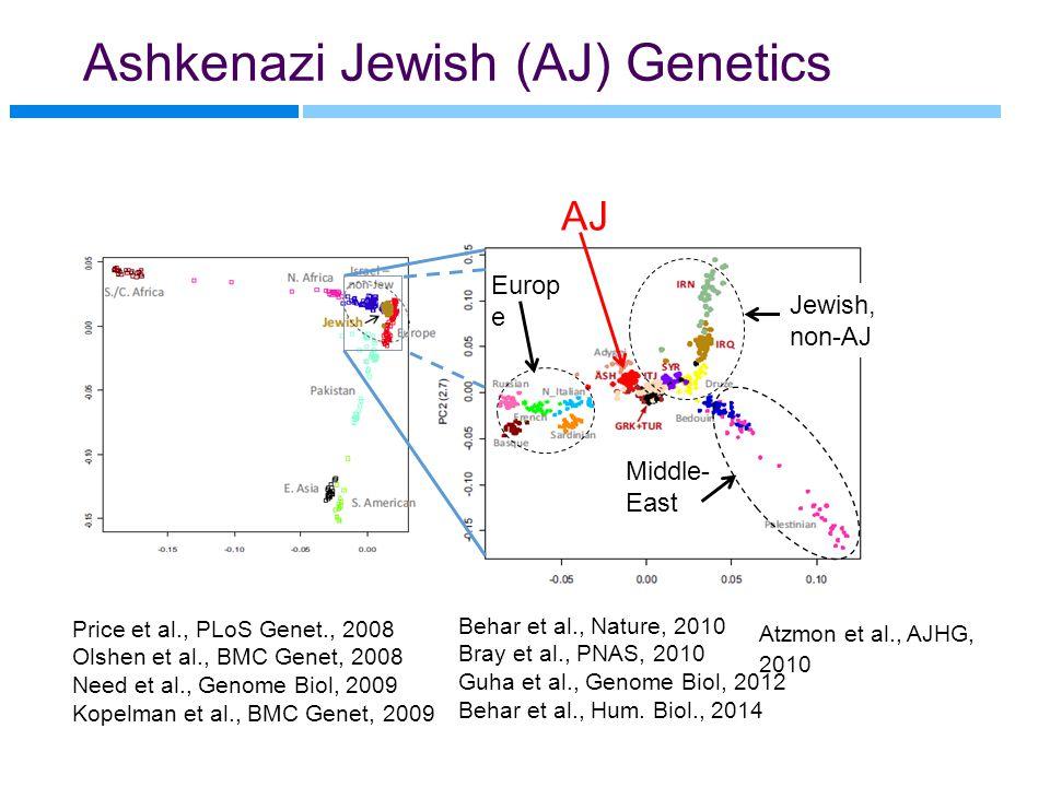 Ashkenazi Jewish (AJ) Genetics Behar et al., Nature, 2010 Bray et al., PNAS, 2010 Guha et al., Genome Biol, 2012 Behar et al., Hum.