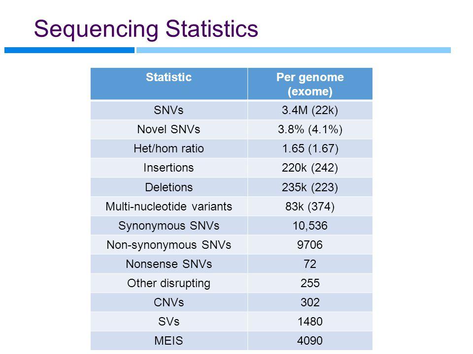 Sequencing Statistics StatisticPer genome (exome) SNVs3.4M (22k) Novel SNVs3.8% (4.1%) Het/hom ratio1.65 (1.67) Insertions220k (242) Deletions235k (223) Multi-nucleotide variants83k (374) Synonymous SNVs10,536 Non-synonymous SNVs9706 Nonsense SNVs72 Other disrupting255 CNVs302 SVs1480 MEIS4090