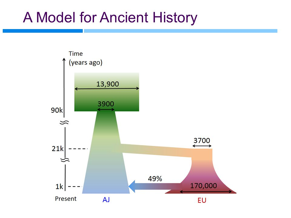 A Model for Ancient History