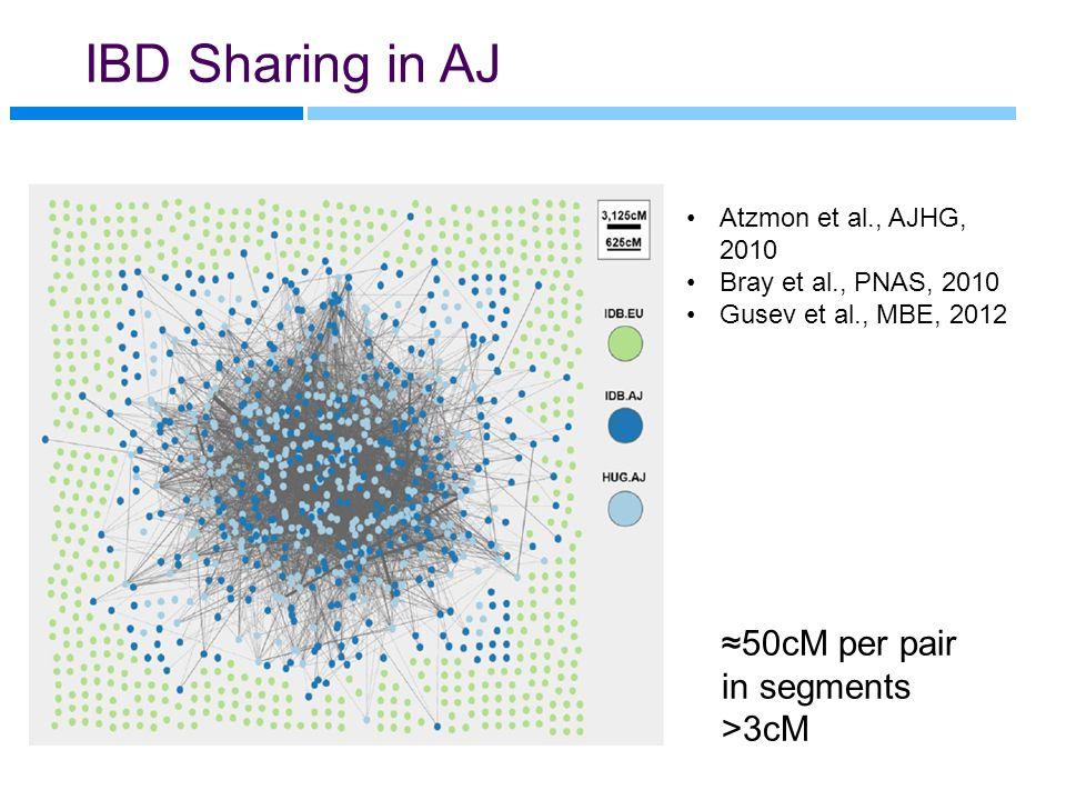 IBD Sharing in AJ Atzmon et al., AJHG, 2010 Bray et al., PNAS, 2010 Gusev et al., MBE, 2012 ≈50cM per pair in segments >3cM