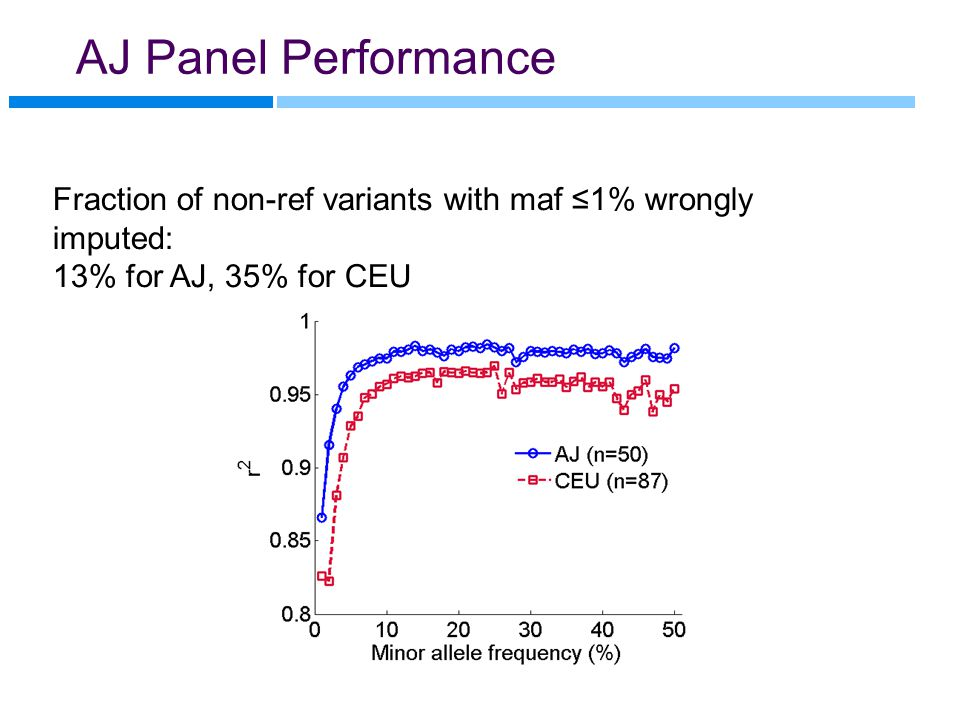 AJ Panel Performance Fraction of non-ref variants with maf ≤1% wrongly imputed: 13% for AJ, 35% for CEU