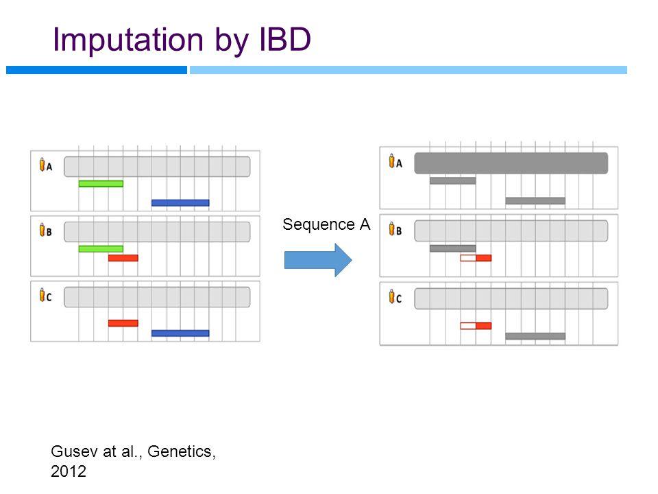 Imputation by IBD Sequence A Gusev at al., Genetics, 2012