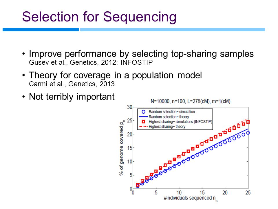 Selection for Sequencing Improve performance by selecting top-sharing samples Gusev et al., Genetics, 2012: INFOSTIP Theory for coverage in a populati
