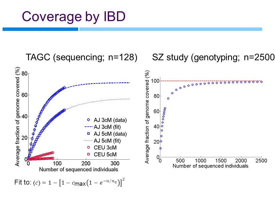 Coverage by IBD TAGC (sequencing; n=128)SZ study (genotyping; n=2500)