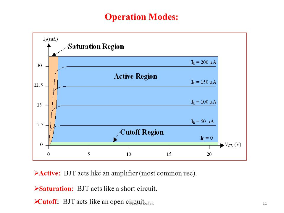 Operation Modes:  Active: BJT acts like an amplifier (most common use).
