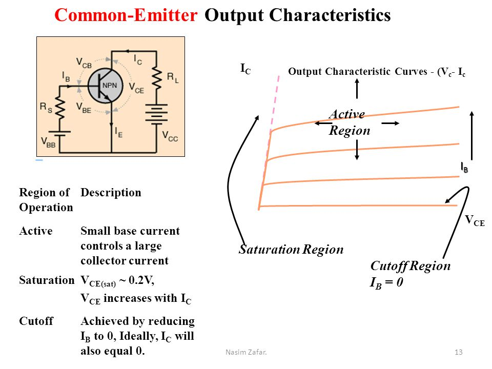 Common-Emitter Output Characteristics V CE ICIC Active Region IBIBIBIB Saturation Region Cutoff Region I B = 0 Region of Operation Description ActiveSmall base current controls a large collector current SaturationV CE(sat) ~ 0.2V, V CE increases with I C CutoffAchieved by reducing I B to 0, Ideally, I C will also equal 0.