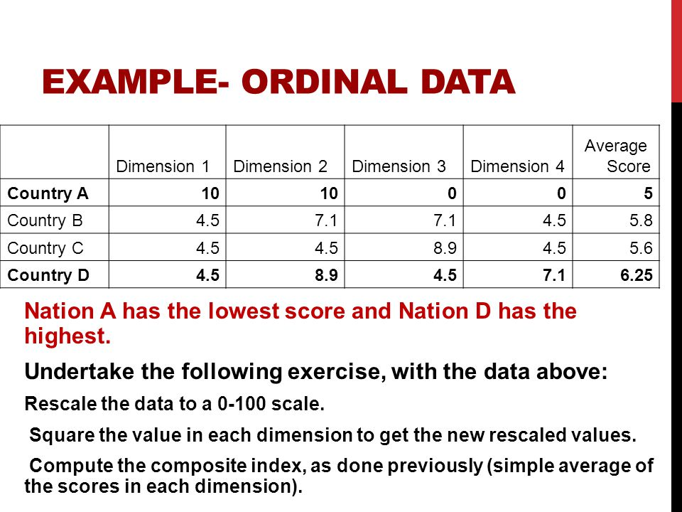 EXAMPLE- ORDINAL DATA Nation A has the lowest score and Nation D has the highest.