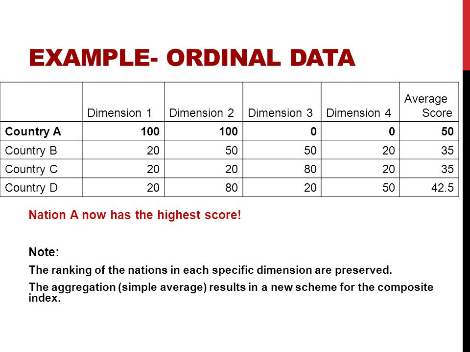 EXAMPLE- ORDINAL DATA Nation A now has the highest score.