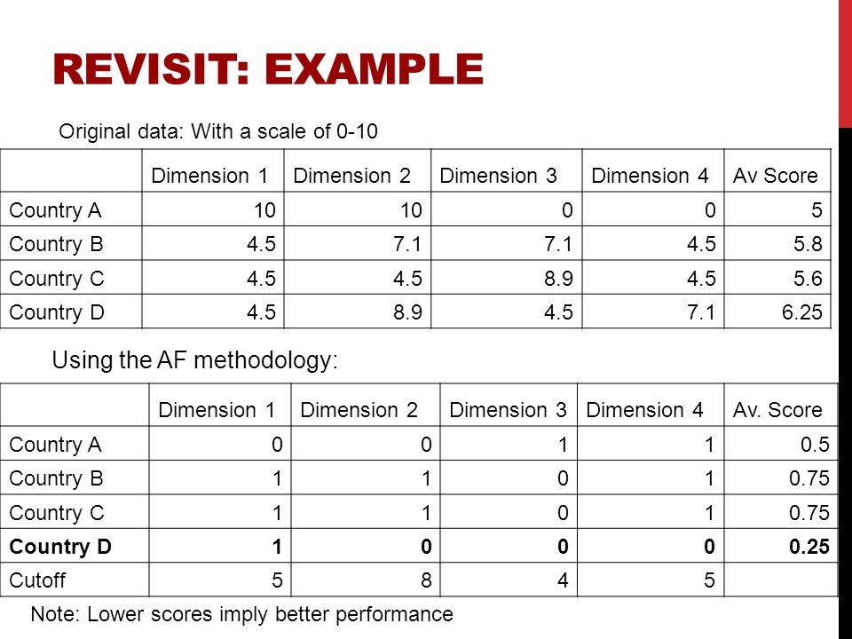 REVISIT: EXAMPLE Dimension 1Dimension 2Dimension 3Dimension 4Av Score Country A10 005 Country B4.57.1 4.55.8 Country C4.5 8.94.55.6 Country D4.58.94.5