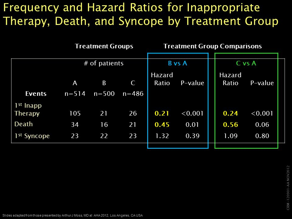 CRM-120901-AA NOV2012 Slides adapted from those presented by Arthur J Moss, MD at AHA 2012, Los Angeles, CA USA Frequency and Hazard Ratios for Inappropriate Therapy, Death, and Syncope by Treatment Group Treatment GroupsTreatment Group Comparisons # of patientsB vs AC vs A ABC Hazard Ratio P-value Hazard Ratio P-value Eventsn=514n=500n=486 1 st Inapp Therapy 10521260.21<0.0010.24<0.001 Death 3416210.450.010.560.06 1 st Syncope2322231.320.391.090.80