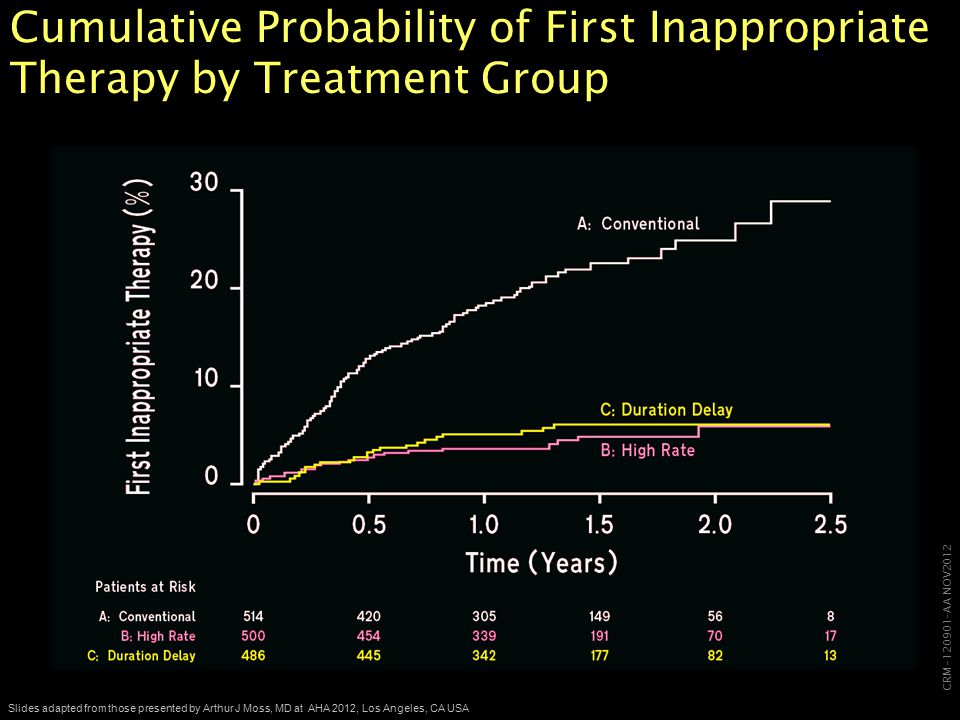 CRM-120901-AA NOV2012 Slides adapted from those presented by Arthur J Moss, MD at AHA 2012, Los Angeles, CA USA Cumulative Probability of First Inappropriate Therapy by Treatment Group