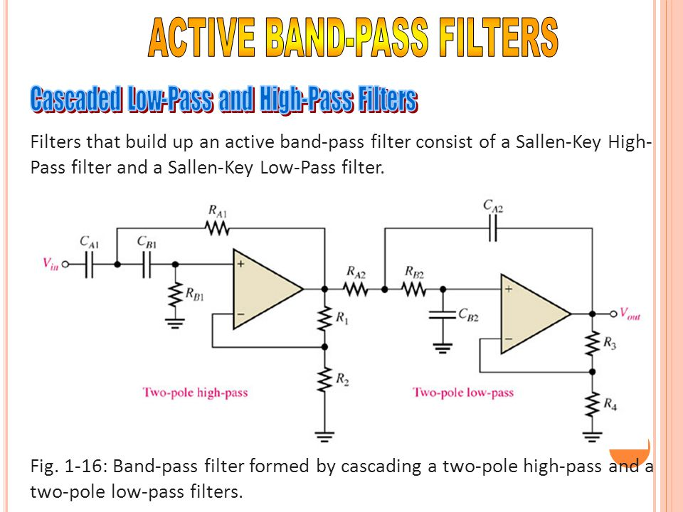 Filters that build up an active band-pass filter consist of a Sallen-Key High- Pass filter and a Sallen-Key Low-Pass filter. Fig. 1-16: Band-pass filt