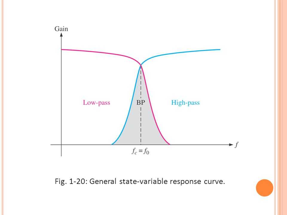 Fig. 1-20: General state-variable response curve.