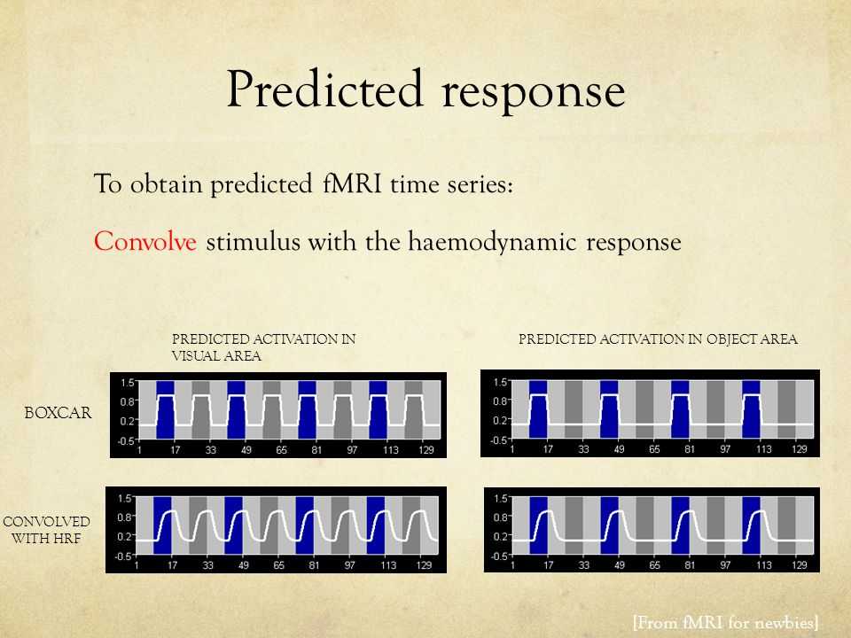 Predicted response To obtain predicted fMRI time series: Convolve stimulus with the haemodynamic response CONVOLVED WITH HRF BOXCAR PREDICTED ACTIVATION IN OBJECT AREAPREDICTED ACTIVATION IN VISUAL AREA [From fMRI for newbies]