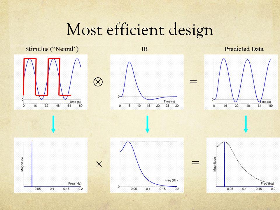 Most efficient design