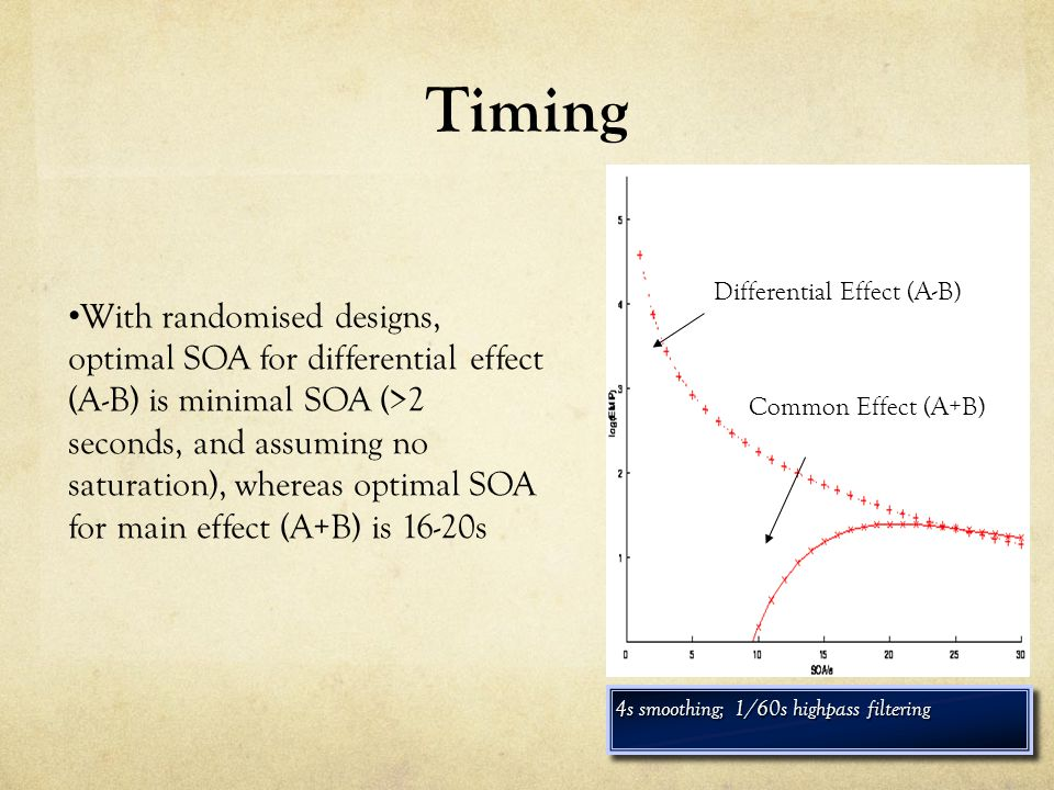 Timing 4s smoothing; 1/60s highpass filtering Differential Effect (A-B) Common Effect (A+B) With randomised designs, optimal SOA for differential effect (A-B) is minimal SOA (>2 seconds, and assuming no saturation), whereas optimal SOA for main effect (A+B) is 16-20s