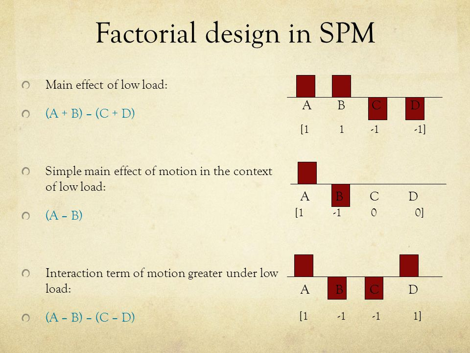 Factorial design in SPM Main effect of low load: (A + B) – (C + D) Simple main effect of motion in the context of low load: (A – B) Interaction term of motion greater under low load: (A – B) – (C – D) A B C D [1 -1 -1 1] [1 1 -1 -1] A B C D [1 -1 0 0]