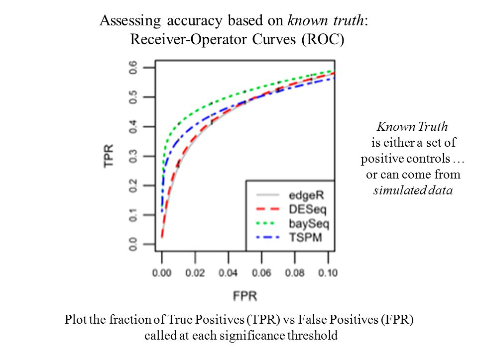 Assessing accuracy based on known truth: Receiver-Operator Curves (ROC) Plot the fraction of True Positives (TPR) vs False Positives (FPR) called at each significance threshold Known Truth is either a set of positive controls … or can come from simulated data