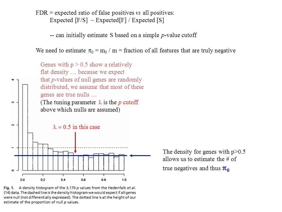 FDR = expected ratio of false positives vs all positives: Expected [F/S] ~ Expected[F] / Expected [S] -- can initially estimate S based on a simple p-value cutoff We need to estimate  0 = m 0 / m = fraction of all features that are truly negative Genes with p > 0.5 show a relatively flat density … because we expect that p-values of null genes are randomly distributed, we assume that most of these genes are true nulls … (The tuning parameter is the p cutoff above which nulls are assumed) The density for genes with p>0.5 allows us to estimate the # of true negatives and thus  0  in this case