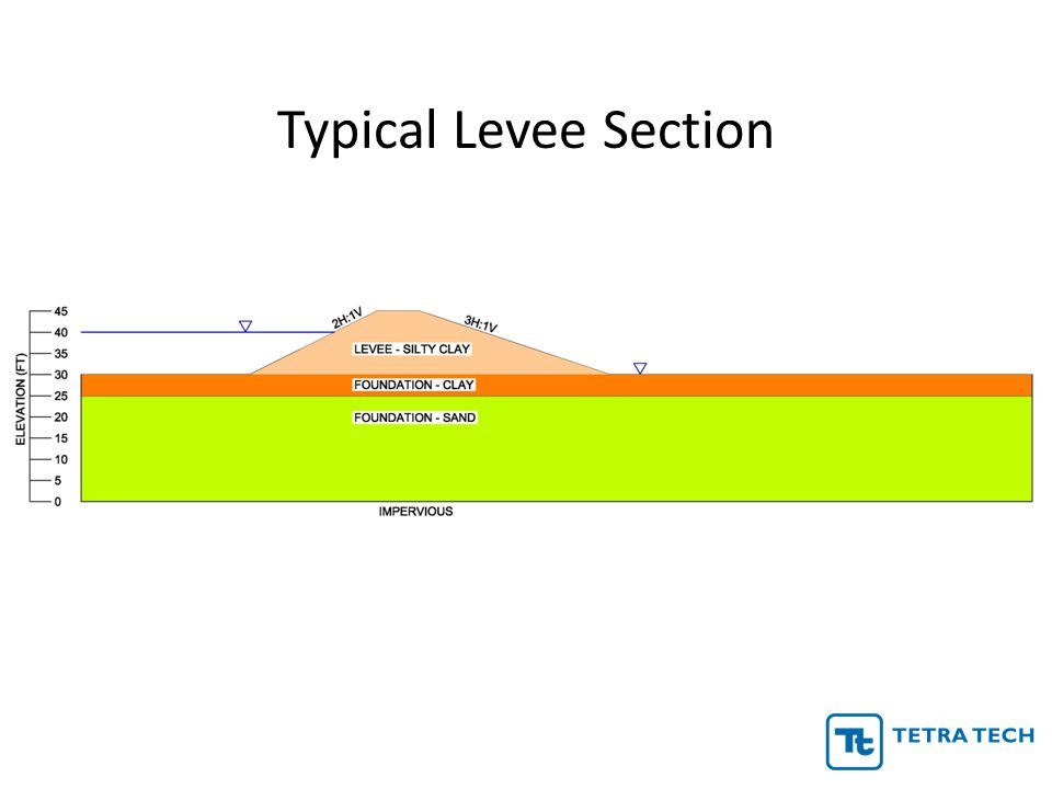Typical Levee Section